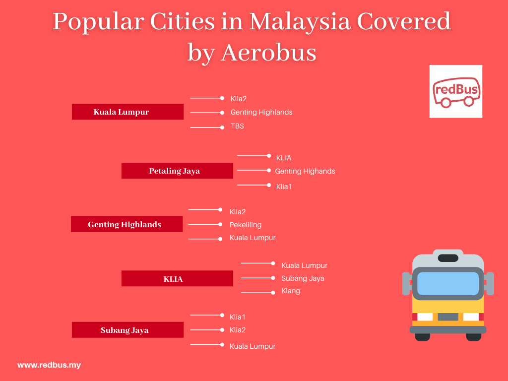 Popular Cities Covered by Aerobus