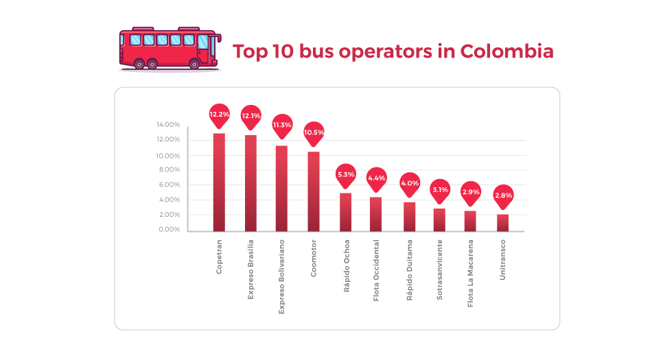 Top Operator on Colombia