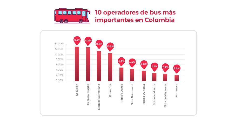 Empresas de Bus más Importantes