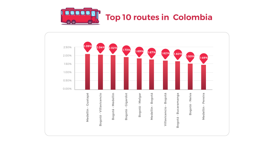 Most Important routes on redBus
