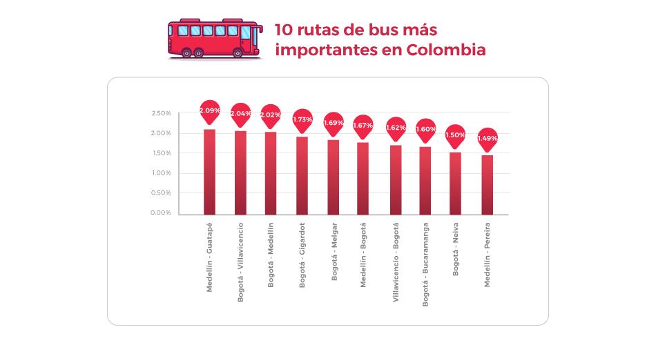Rutas más importantes en redBus