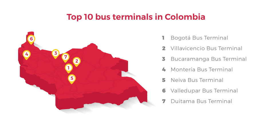 Most Important terminals in redBus