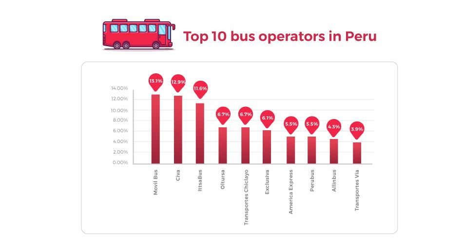 Top Bus Companies in Peru