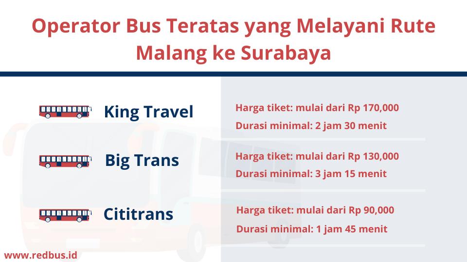Detail bus populer dari Malang ke Surabaya