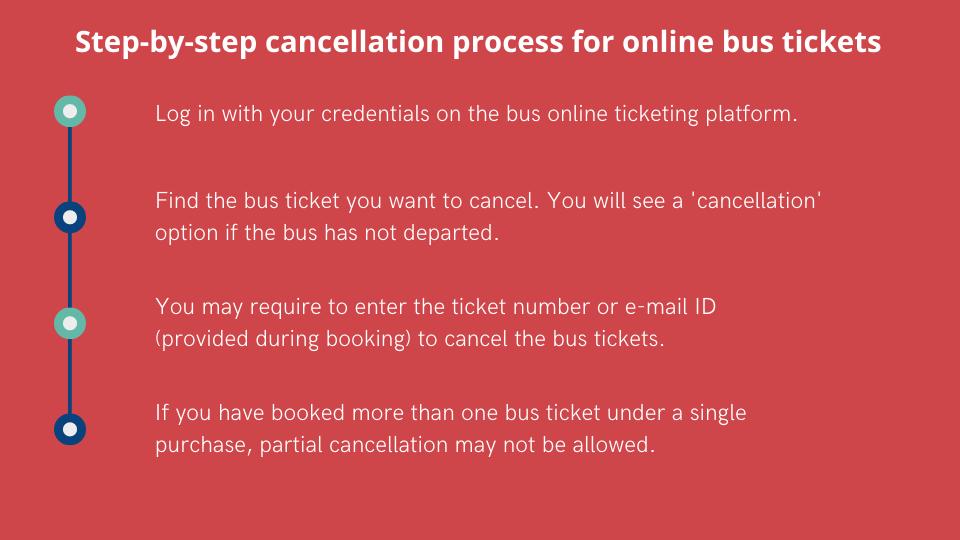 online bus ticket cancellation