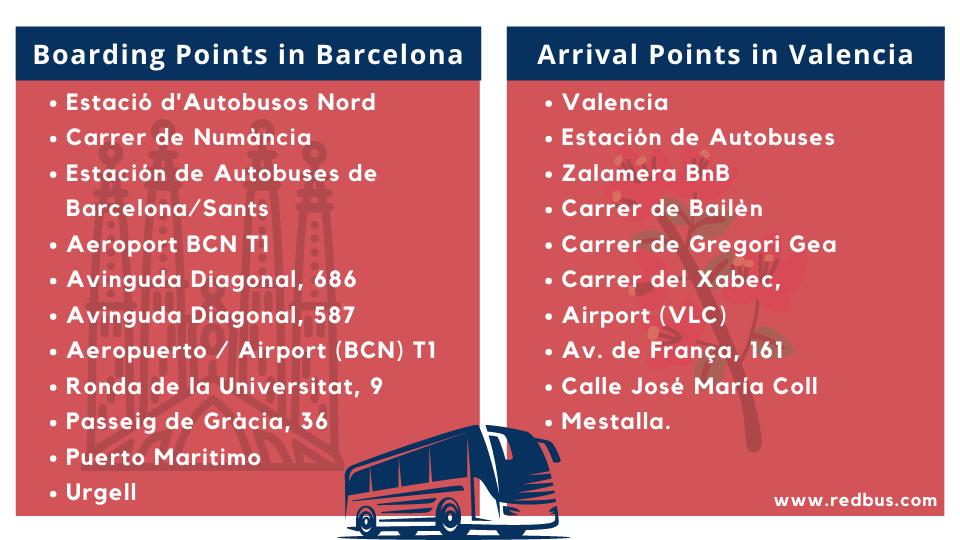 barcelona to valencia bus